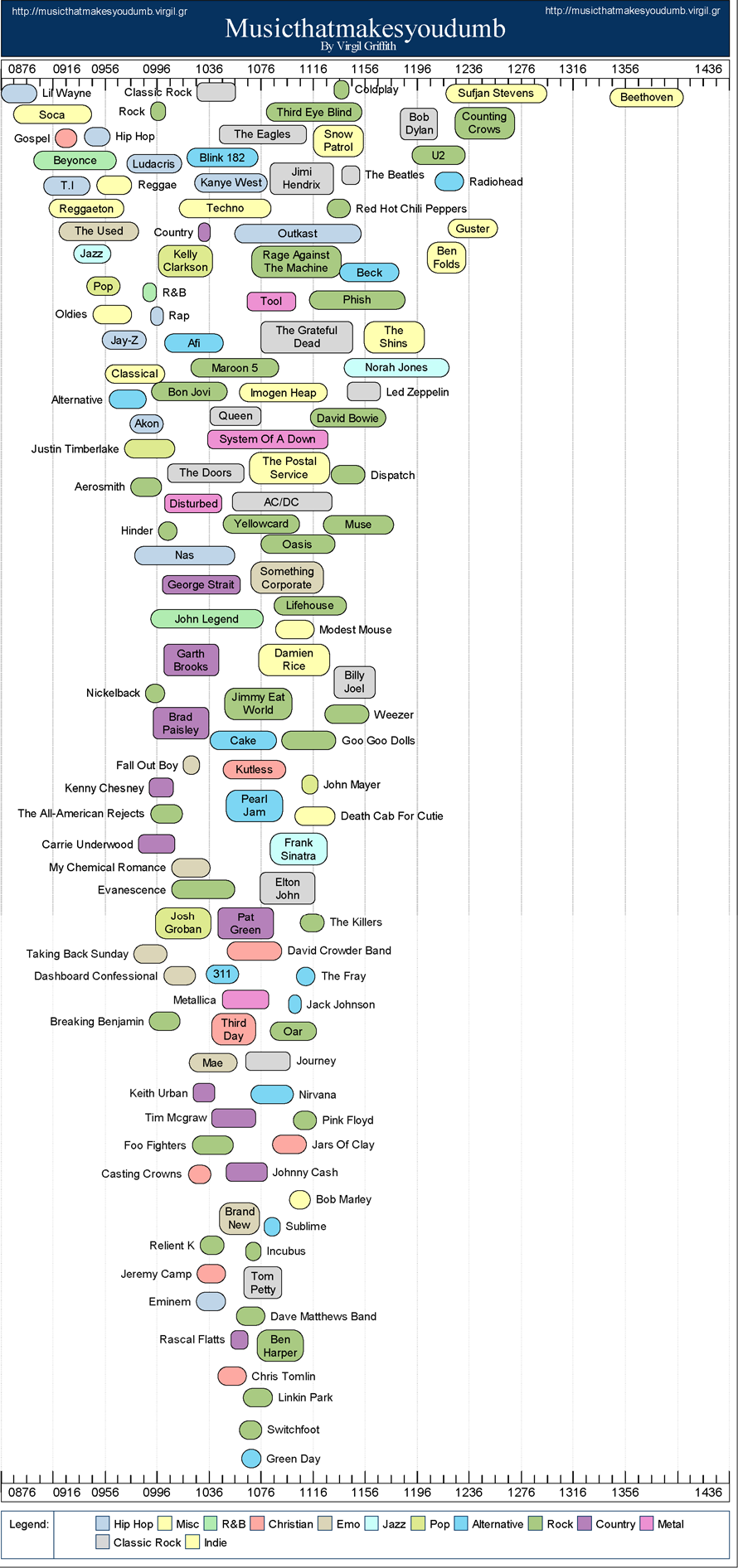 clever music chart