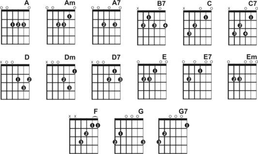Guitar guitar tablature diagram : Guitar : guitar chords finger placement g Guitar Chords or Guitar ...